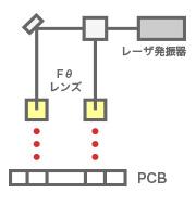 パネル・光軸・光源のマルチ化